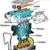 Partes de un Motor
