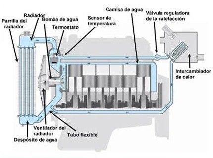 Sistema de refrigeración del motor.