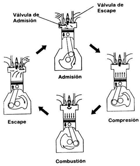 esquema-motor-4-tiempos