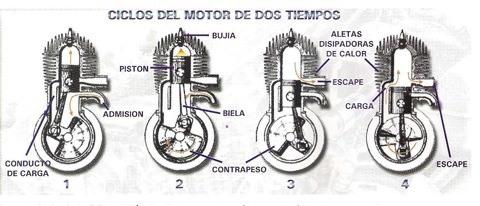 motor de 2 tiempos 001