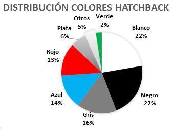distribucion-colores-hatchback