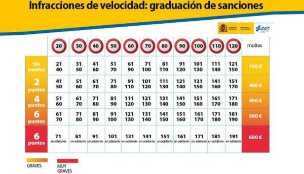¿Cuáles son los límites de velocidad en España? Tabla